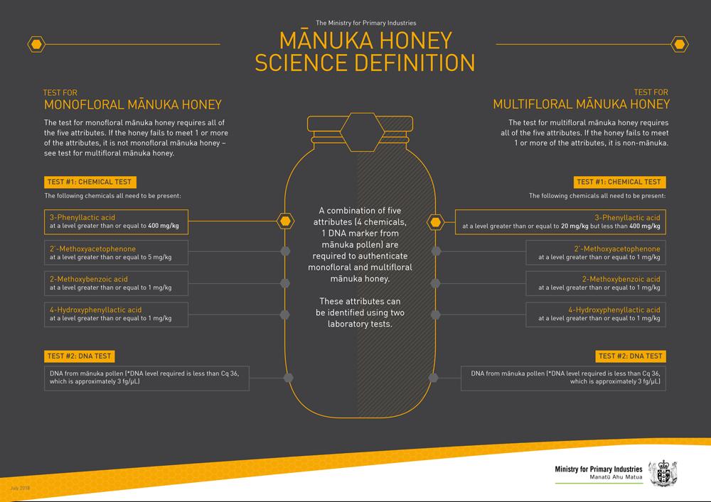 マヌカハニーの化学定義